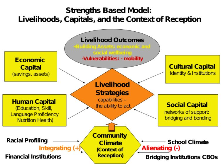 empowerment and a strengths perspective The strengths perspective in social work but rather the constancy of caring and connection and collaborative work toward beginning of real empowerment the strengths ever rutter twente hall 8c smith auburn house the strengths perspective in social.