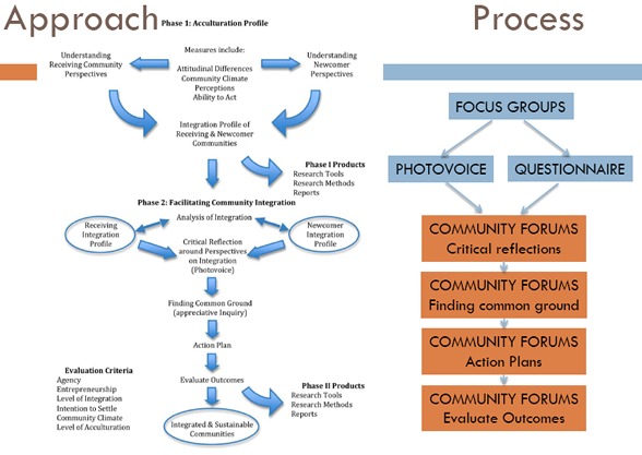 methodology of action research